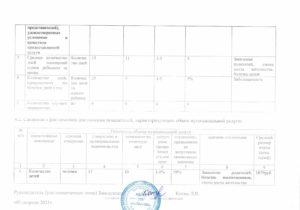 отчет ГМЗ 1 квартал 2021